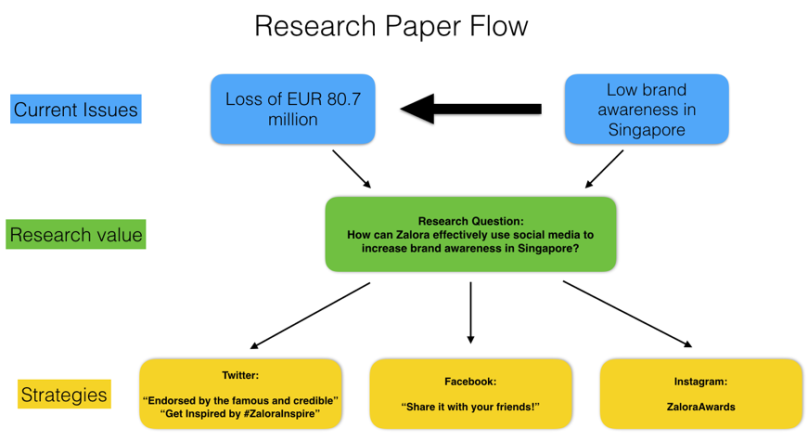 brand value research paper The most downloaded articles from international journal of research in marketing in the last 90 days.