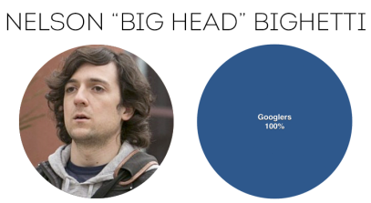 """In the HBO's show, Silicon Valley, Big Head was """"resting and vesting"""" with a promotion and a big raise which tracks well with Google's secret bench of executives. (Rex Sorgatz, 2016)"""