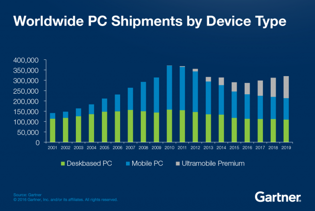 PC-Sales-Bottom-out-graphic-640x430.png