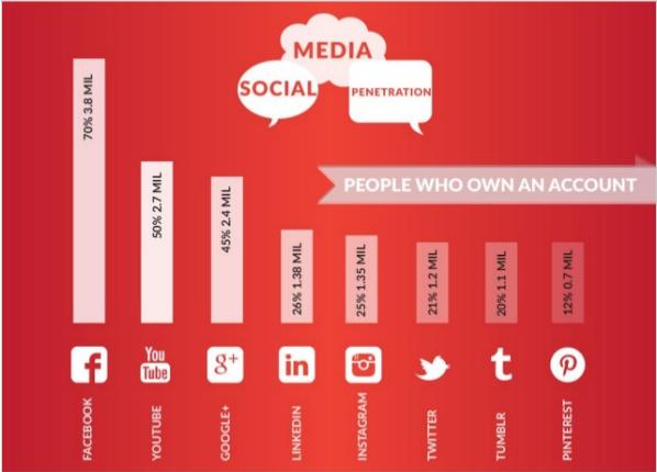 singapore-social-media-usage